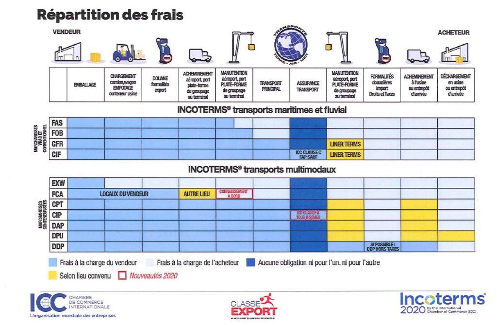 L'impact des Incoterms 2020 sur vos transports - ED-TRANS